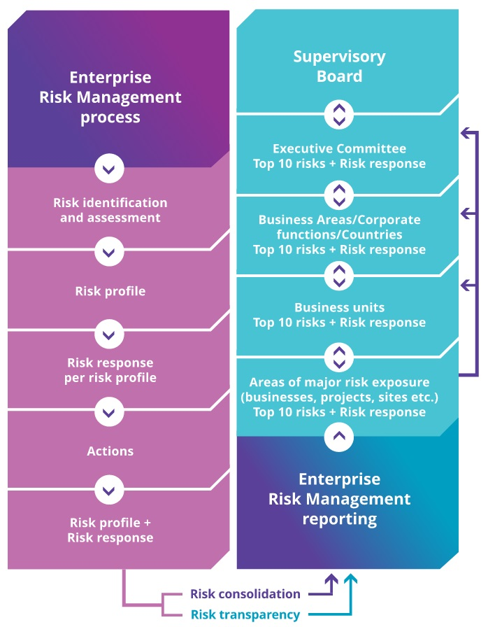 Risk management and taking process