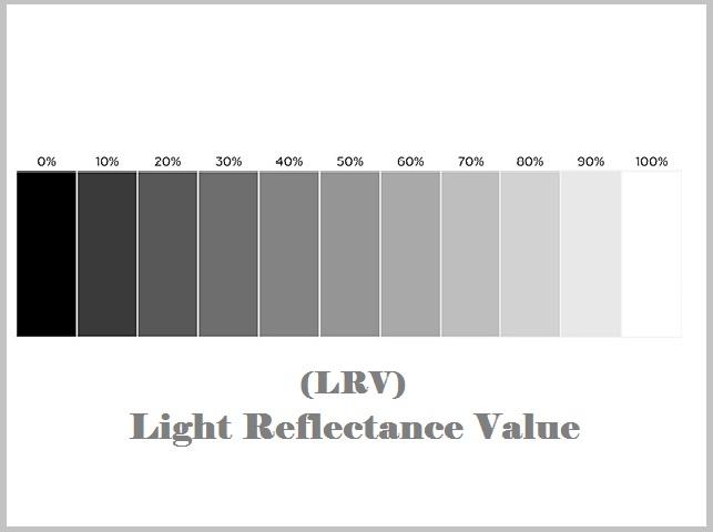LRV chart
